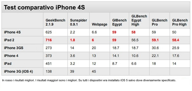 IPhone 4S Test