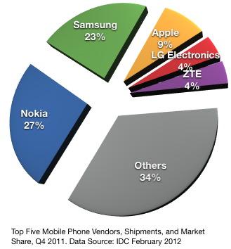 IDC top5 produttori cellulari