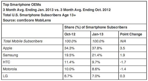 Smartphone quote mercato