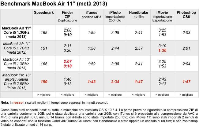Benchmark MacBook Air 11 2013