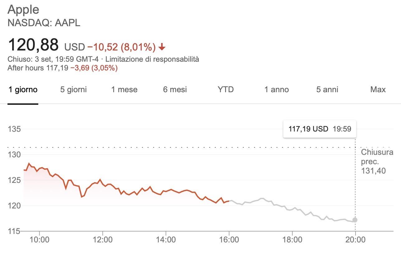 Pre Market eToro: fare trading al di fuori degli orari di mercato con ...